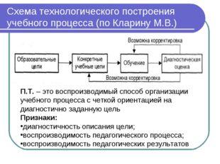 Схема технологического построения учебного процесса (по Кларину М.В.) П.Т. –