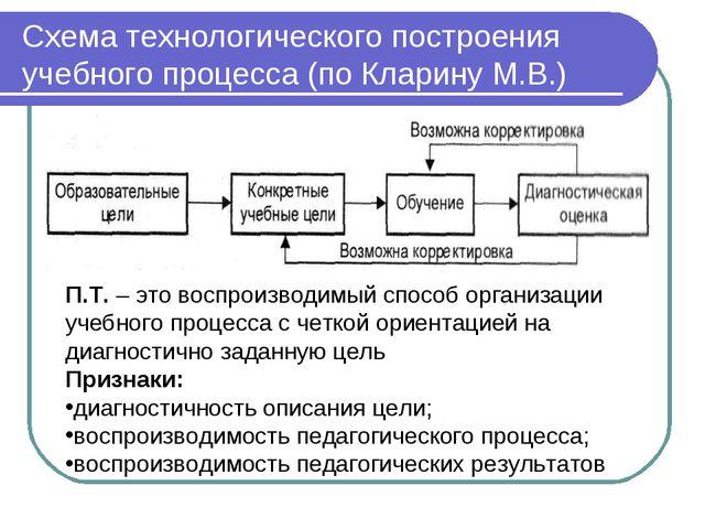 Схема технологического построения учебного процесса (по Кларину М.В.) П.Т. –...