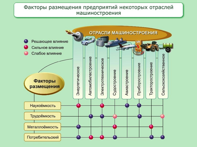 Текст научной работы на тему изменения в отраслевой структуре и пространственной организации промышленности мира