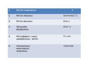 1Фотон энергиясыm=hv ̸ c2 2. Фотон импульсіhv=A+mv2 / 2 3.Фотон массас