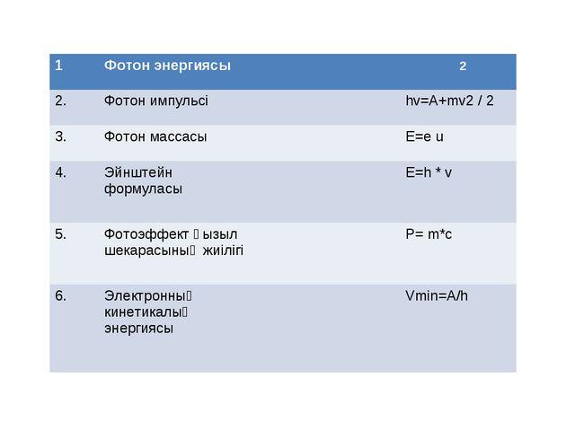 1Фотон энергиясыm=hv ̸ c2 2. Фотон импульсіhv=A+mv2 / 2 3.Фотон массас...