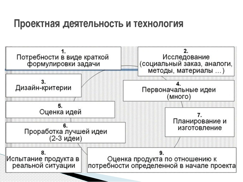 Проектная деятельность и технология