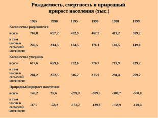 Рождаемость, смертность и природный прирост населения (тыс.)  1985199019