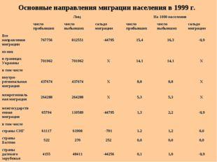 Основные направления миграции населения в 1999 г. Лиц На 1000 населения