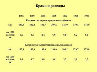 Браки и разводы  1985199019951996199719981999 Количество зарегистрир