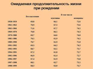 Ожидаемая продолжительность жизни при рождении  Все населениеВ том числе
