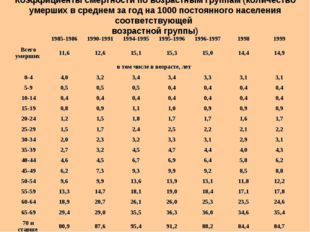Коэффициенты смертности по возрастным группам (количество умерших в среднем