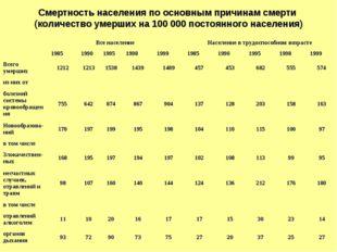 Смертность населения по основным причинам смерти (количество умерших на 100 0