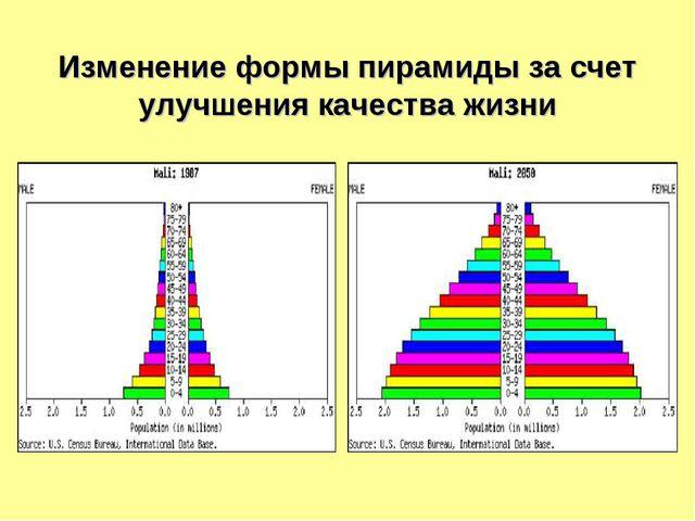 Изменение формы пирамиды за счет улучшения качества жизни