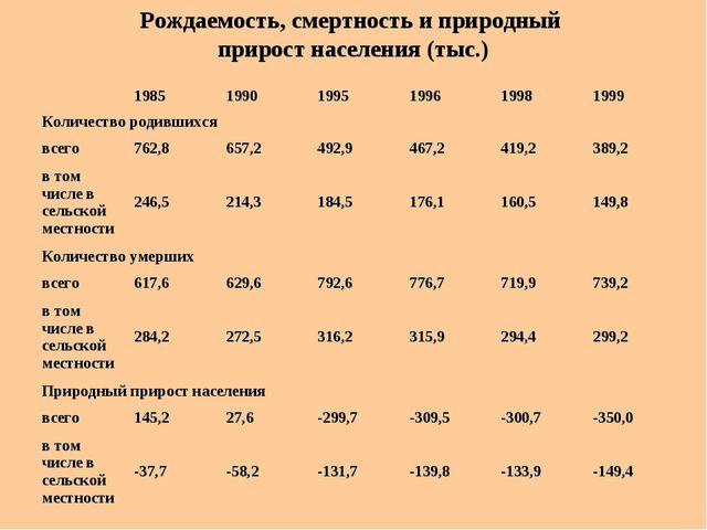 Рождаемость, смертность и природный прирост населения (тыс.)  1985199019...