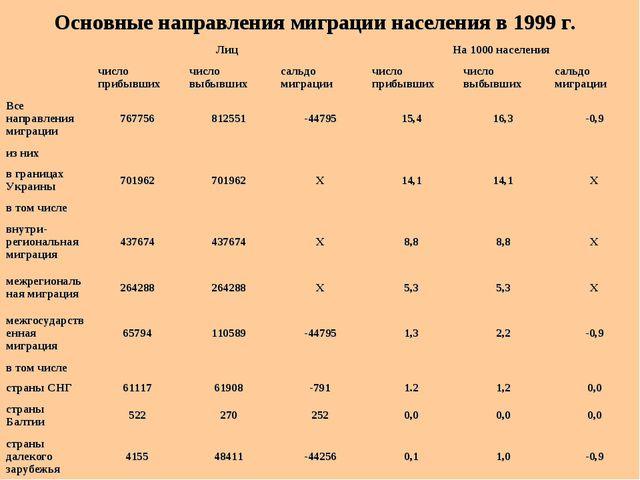 Основные направления миграции населения в 1999 г. Лиц На 1000 населения...