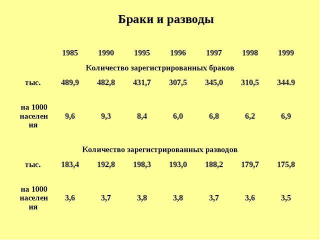 Браки и разводы  1985199019951996199719981999 Количество зарегистрир...