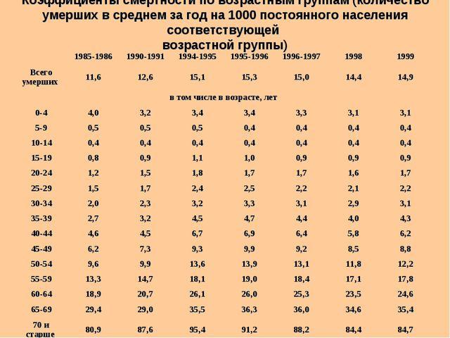 Коэффициенты смертности по возрастным группам (количество умерших в среднем...