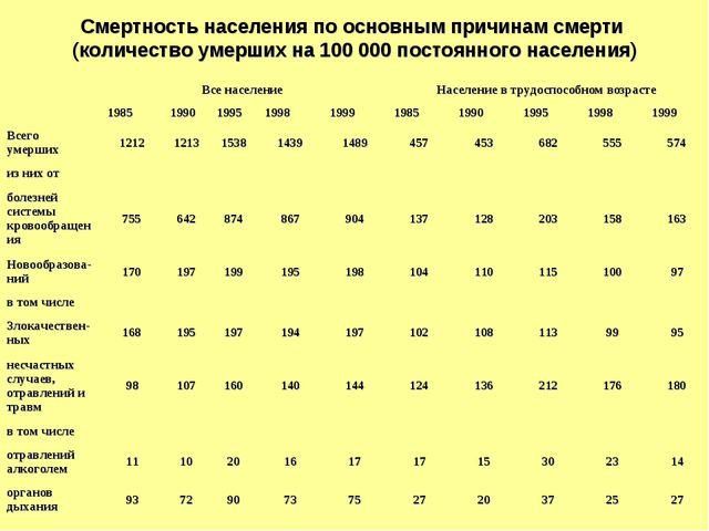 Смертность населения по основным причинам смерти (количество умерших на 100 0...