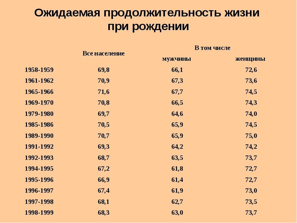 Ожидаемая продолжительность жизни при рождении  Все населениеВ том числе...