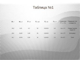 Таблица №1 m, г m,кг FТ, Н V,см3 V,м3 FА, Н СравнениеFTиFA Поведение тел в жи