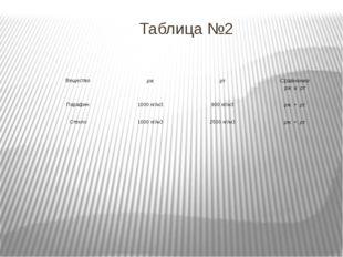 Таблица №2 Вещество ρж ρт Сравнение ρжи ρт Парафин 1000 кг/м3 900 кг/м3 ρж>ρт