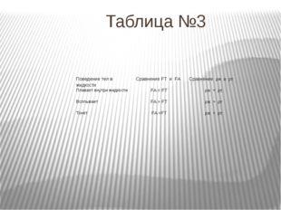 Таблица №3 Поведение тел в жидкости СравнениеFTиFA Сравнениеρжи ρт Плавает вн