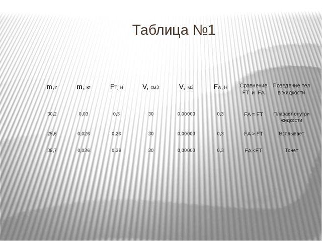 Таблица №1 m, г m,кг FТ, Н V,см3 V,м3 FА, Н СравнениеFTиFA Поведение тел в жи...