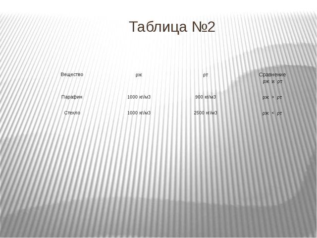 Таблица №2 Вещество ρж ρт Сравнение ρжи ρт Парафин 1000 кг/м3 900 кг/м3 ρж>ρт...