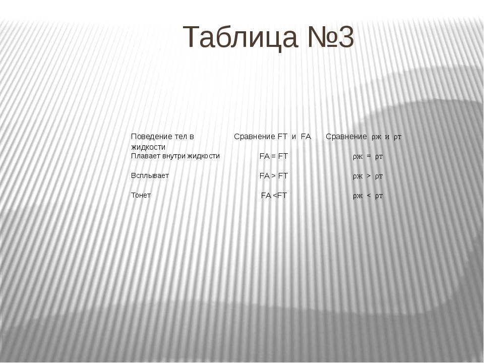 Таблица №3 Поведение тел в жидкости СравнениеFTиFA Сравнениеρжи ρт Плавает вн...
