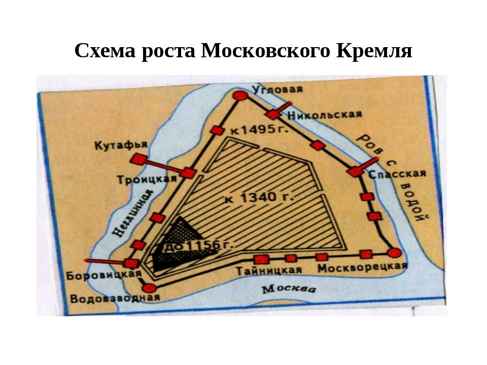 Схема роста Московского Кремля