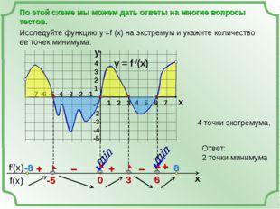 По этой схеме мы можем дать ответы на многие вопросы тестов. y = f /(x)  1 2