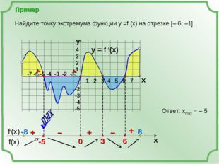 Пример y = f /(x)  4 3 2 1 -1 -2 -3 -4 -5 y x + – – + + Найдите точку экстре