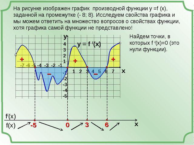 На рисунке изображен график производной функции у =f (x), заданной на промежу...