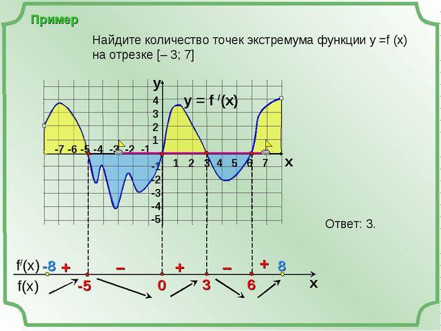 Пример y = f /(x)  4 3 2 1 -1 -2 -3 -4 -5 y x + – – + + Найдите количество т...