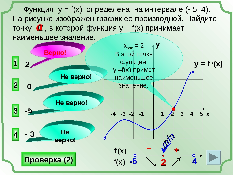 y = f /(x) 1 2 3 4 5 х -4 -3 -2 -1    1 3 4 2 Не верно! Не верно! Не верно...