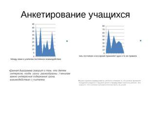 Анкетирование учащихся Данная диаграмма говорит о том, что детям интересно, к