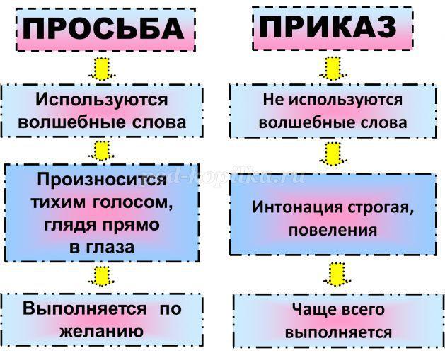 http://ped-kopilka.ru/upload/blogs/9480_581e3e42a2264354f23dee888ee65828.png.jpg