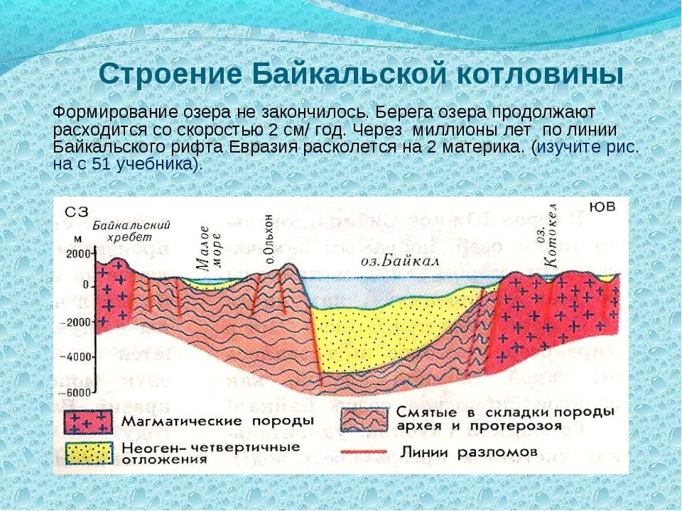 Строение Байкальской котловины Формирование озера не закончилось. Берега озе...