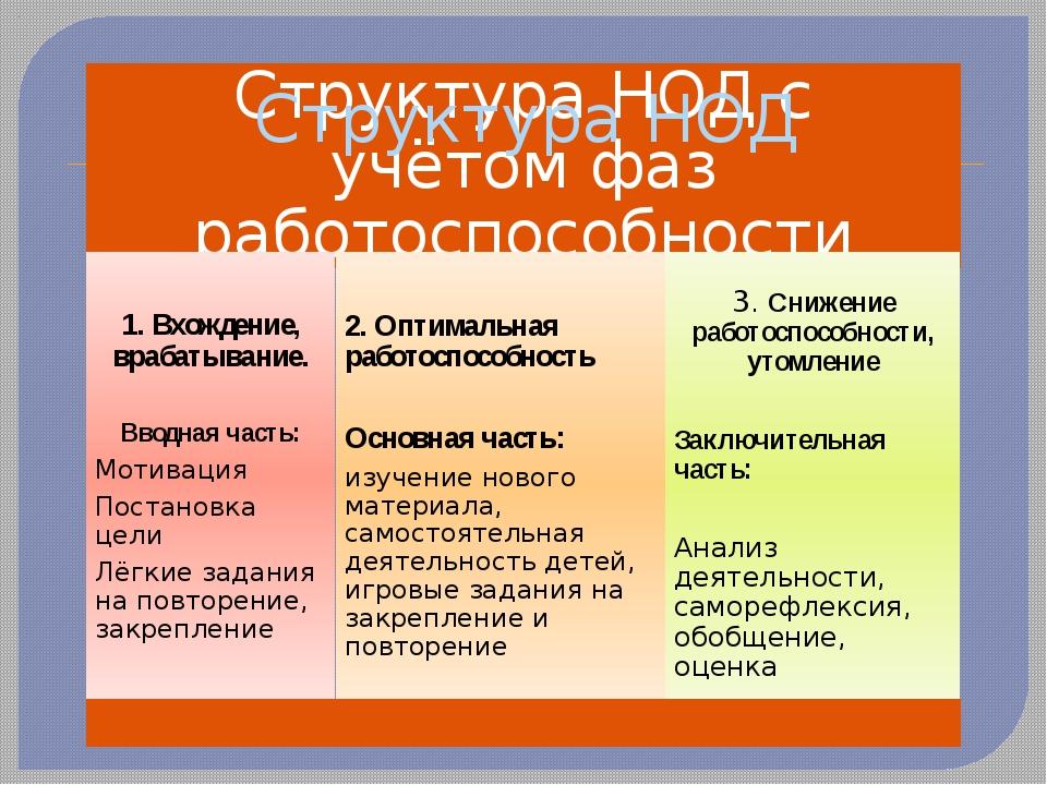Структура НОД