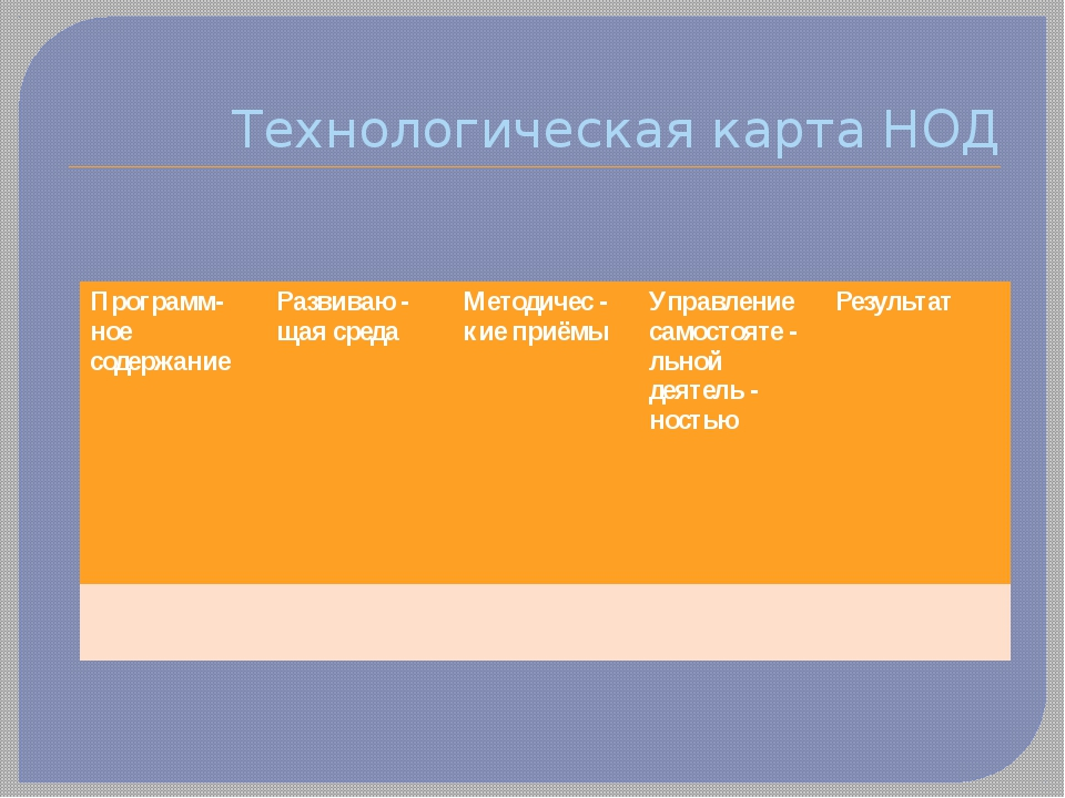 Технологическая карта НОД Программ- ноесодержание Развиваю - щаясреда Методич...