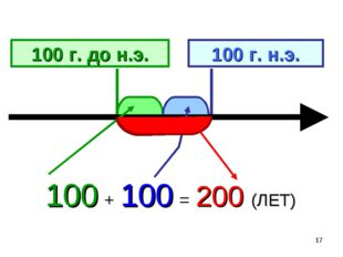 * 100 г. до н.э. 100 г. н.э. 100 + 100 = 200 (ЛЕТ)