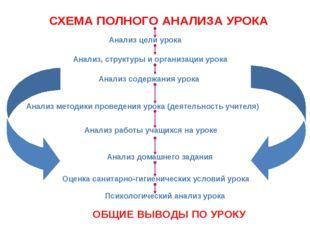 СХЕМА ПОЛНОГО АНАЛИЗА УРОКА Анализ цели урока Анализ, структуры и организации