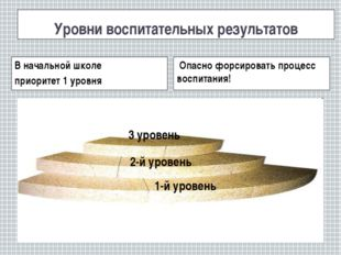 Уровни воспитательных результатов 3 уровень 1-й уровень 2-й уровень В начальн