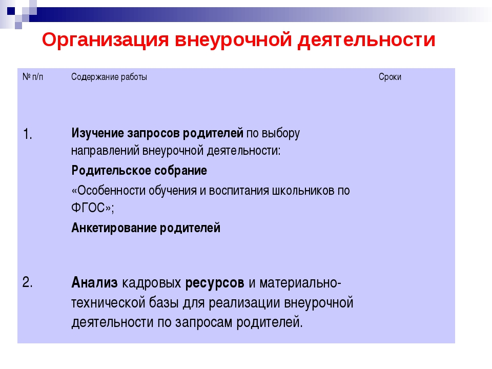 Организация внеурочной деятельности № п/п Содержание работы Сроки 1. Изучение...
