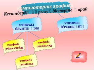 Фракталдық графика ЕКІ ӨЛШЕМДІ ГРАФИКА Компьютерлік графика ҮШ ӨЛШЕМДІ ГРАФИ