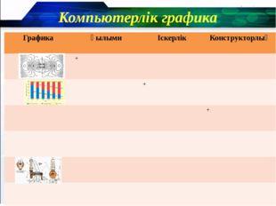 Компьютерлік графика Графика Ғылыми Іскерлік Конструкторлық + + +