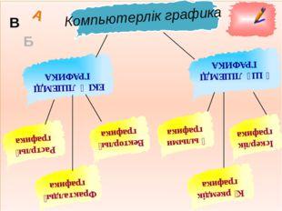 Растрлық графика ЕКІ ӨЛШЕМДІ ГРАФИКА Компьютерлік графика А Б В ҮШ ӨЛШЕМДІ Г