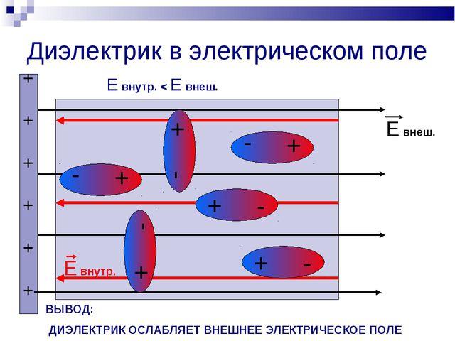Диэлектрик в электрическом поле + - + + + + + + + - Е внеш. Е внутр. + - + -...