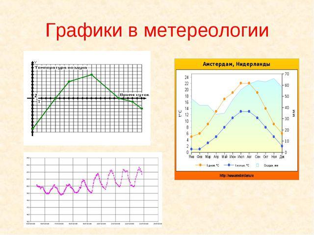 Графики в метереологии