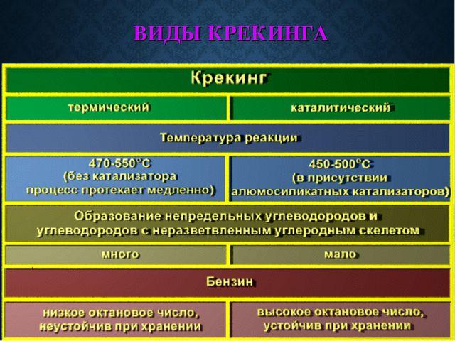ВИДЫ КРЕКИНГА