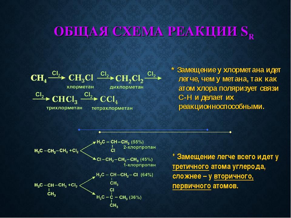 ОБЩАЯ СХЕМА РЕАКЦИИ SR * Замещение у хлорметана идет легче, чем у метана, так...