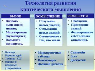 Технология развития критического мышления ВЫЗОВ Вызвать имеющиеся знания; Мот