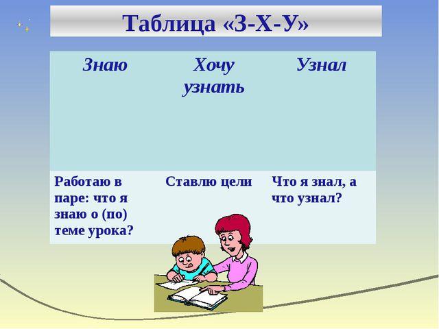 Таблица «З-Х-У» Знаю Хочу узнать Узнал Работаю в паре: что я знаю о (по) тем...