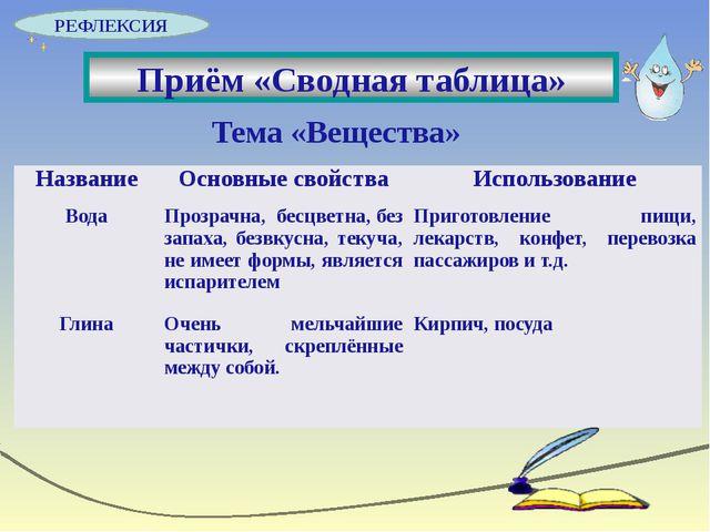 Тема «Вещества» Приём «Сводная таблица» РЕФЛЕКСИЯ Название Основные свойства...